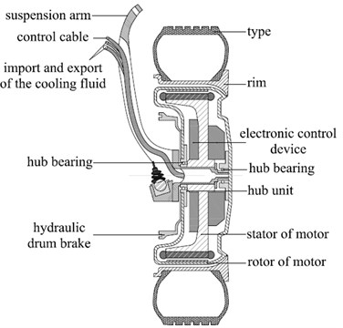 Basic structure of the electric wheel