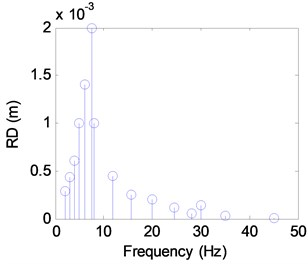 The discrete spectra of RD
