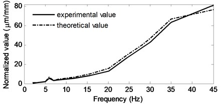 Theoretical and experimental results