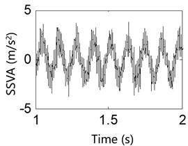 Test result of the support shaft vibration acceleration