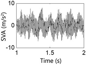 Test result of the stator vibration acceleration