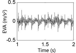 Test result of the exciter vibration acceleration