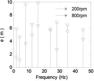 The discrete spectra of e