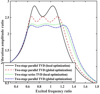 Comparison of damping effects for the two-stage TVDs optimized  by the local and global optimization solvers