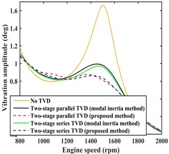 Comparison of damping effects for the modal inertia and proposed methods