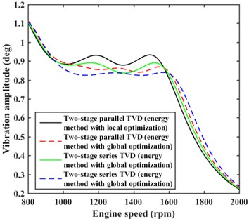 Comparison of damping effects for the energy method with local and global optimizations