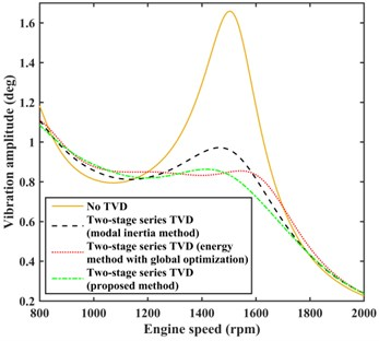 Comparison of damping effects by different methods