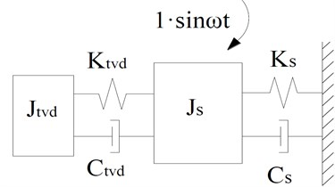 TVD and a damped SDOF system