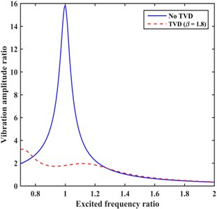 TVD parameters optimization for the conditions that ωn close to boundaries of ω