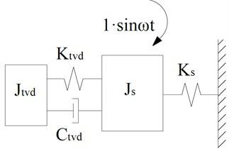 TVD and modal inertia