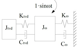 TVD and an equivalent damped SDOF