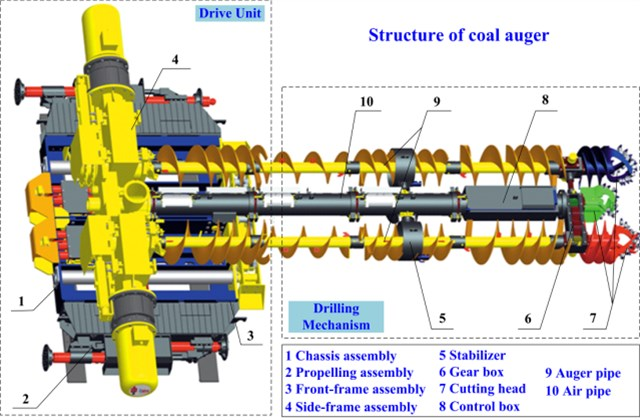 Overall structure of coal auger