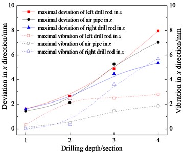 Deflection displacement statistic law of three-bit drilling tools under different drilling depth
