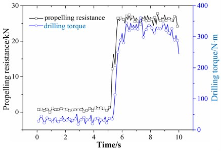 propelling resistance and drilling torque curve along with time  of three-bit drilling tools with 4 drill rods