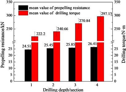 Relationship of three-bit drilling tools propelling resistance, drilling torque and drilling depth