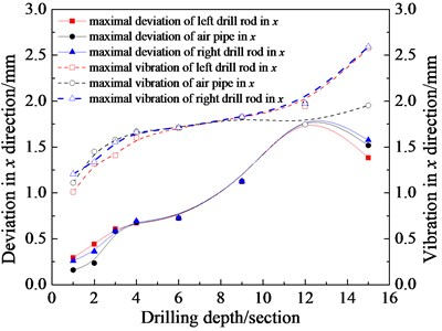 Relationship between deviation, vibration and drilling depth