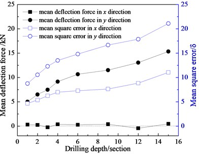Influence of drilling depth on deflection force of three-bit drilling tools