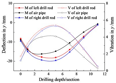 Deflection (D) and vibration (V) of three-bit drilling tools with 12 drill rods