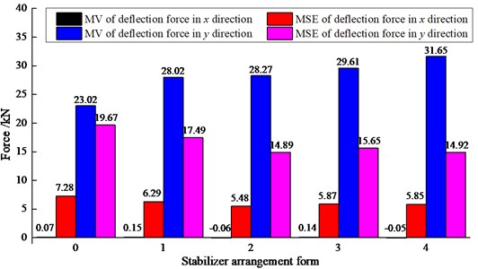 Deflection force law of three-bit drilling tools under different stabilizer arrangement forms