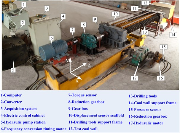 Drilling test bench of coal auger