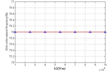 Influence of stiffness of front bearing  on first order natural frequency