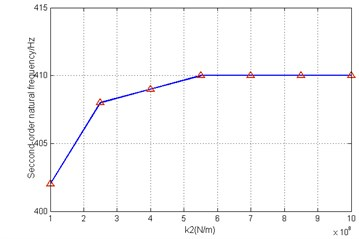 Influence of stiffness of front bearing  on second order natural frequency