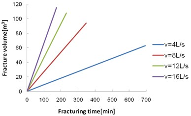 Relationship between the fracture volume and the fracturing time at different injection rates