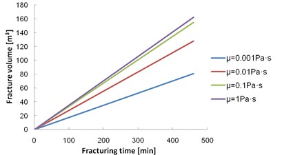Relationship between the fracture volume and the fracturing time  for different viscosities of the fracturing fluid