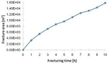 Variation curves of fracture area and fracture volume with water injection time