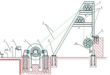 Design of test rig: 1 – operation desk, 2 – sydraulic brake station, 3 – main shaft unit, 4 –brake,  5 – Foundation bolt, 6 – steel wire ropes, 7 – sheave frame, 8 – sheave groups, 9 – balance cylinder,  10 – adjusting screw