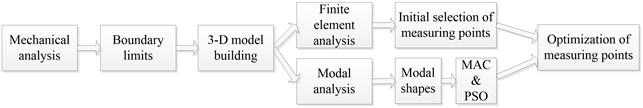 Optimization flowchart of measuring points