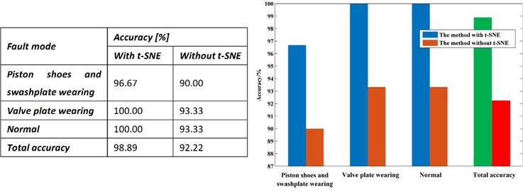 Comparison results of diagnostic methods
