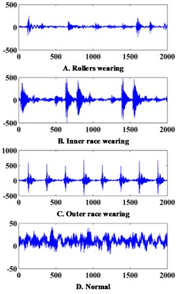 Signals collected from practical engineering applications and laboratory environment