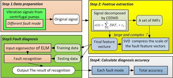 Framework of the proposed method