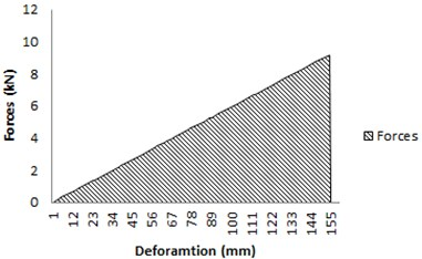 Graf of load-displacement  curve – hook's law