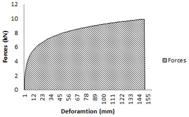Graf of load-displacement  curve – general characteristic