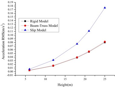 The RMS of displacements and accelerations of the 1T2L system based on different models