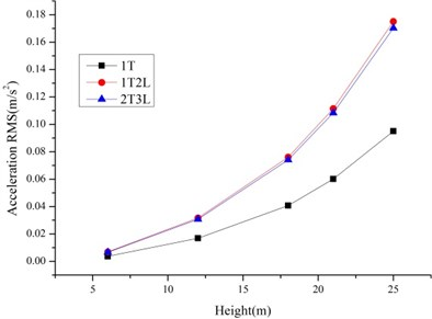 The RMS of displacements and accelerations of the tower line systems based on slip model