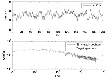Simulated wind velocity and the PSD of the simulated fluctuating wind velocity
