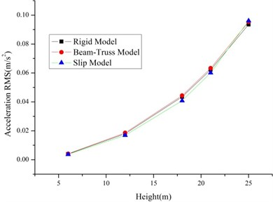The RMS of displacements and accelerations of the single tower with different models