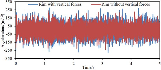 Vibration accelerations at different parts of wheels