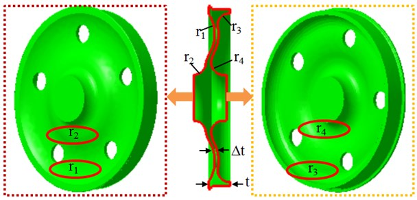Variables in the optimal design of wheels