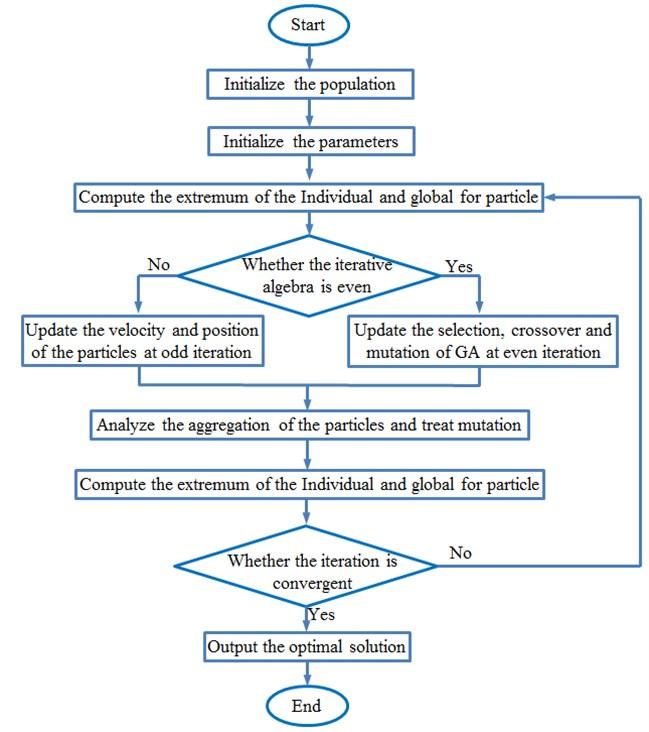 Optimization processes of the PSO-GA method