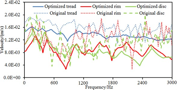 Vibration velocities at different parts of the optimized wheel