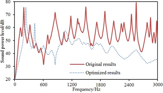 Comparison of radiation noises before and after optimization