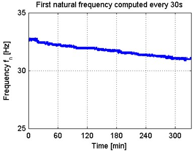 Specimen s43 natural frequency