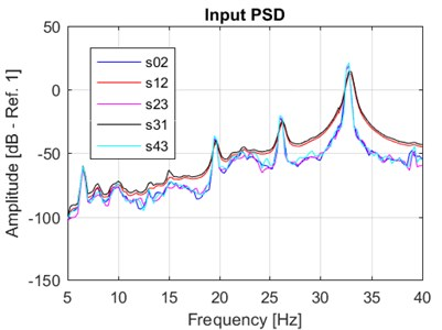 PSD computed for the a) measured base (close-up) and b) relative mass-base accelerations