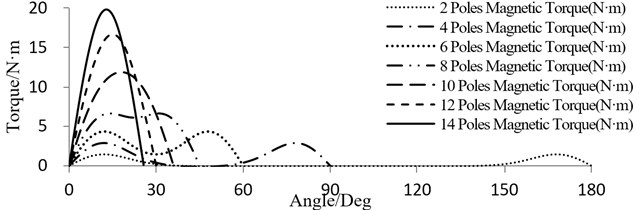 Torque-Angle characteristic curves with different number of magnet pole-pairs