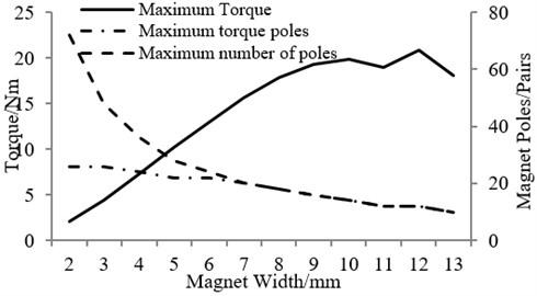Relationship between magnet width and torque