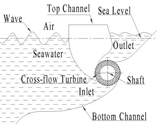 Schematic diagram of wave energy converter